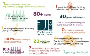 Our Anniversary in Numbers