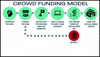 BUILDING BY CROWDFUNDING
